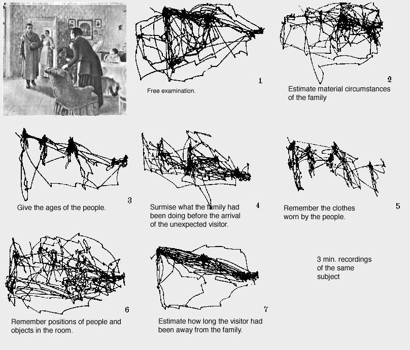 Alfred Yarbus eye tracking